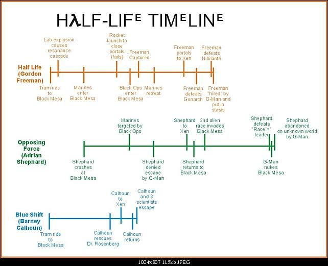Half Life Timeline