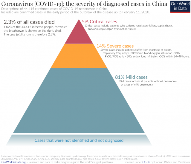 Name:  Severity-of-coronavirus-cases-in-China-1-639x550.png Views: 126 Size:  240.3 KB
