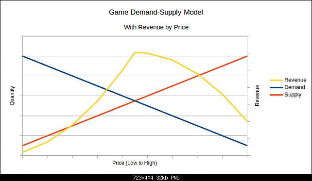 Click image for larger version.  Name:linear-revenue.png Views:29 Size:31.9 KB ID:27703