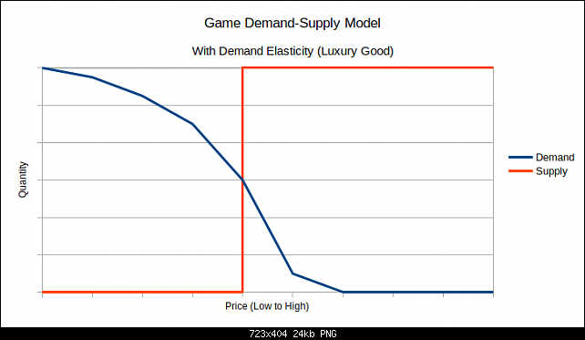 Click image for larger version.  Name:game-demand-elasticity.png Views:64 Size:23.7 KB ID:27708