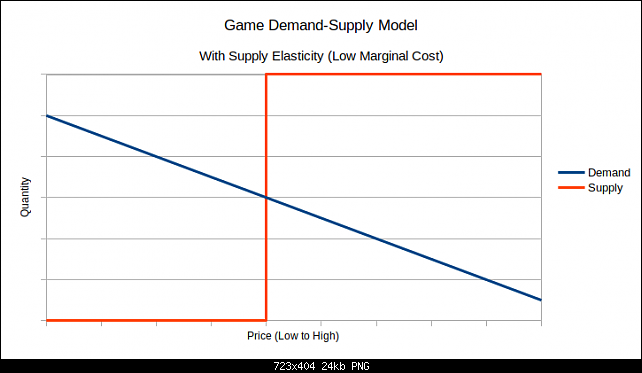 Click image for larger version.  Name:game-supply-elasticity.png Views:75 Size:24.3 KB ID:27707